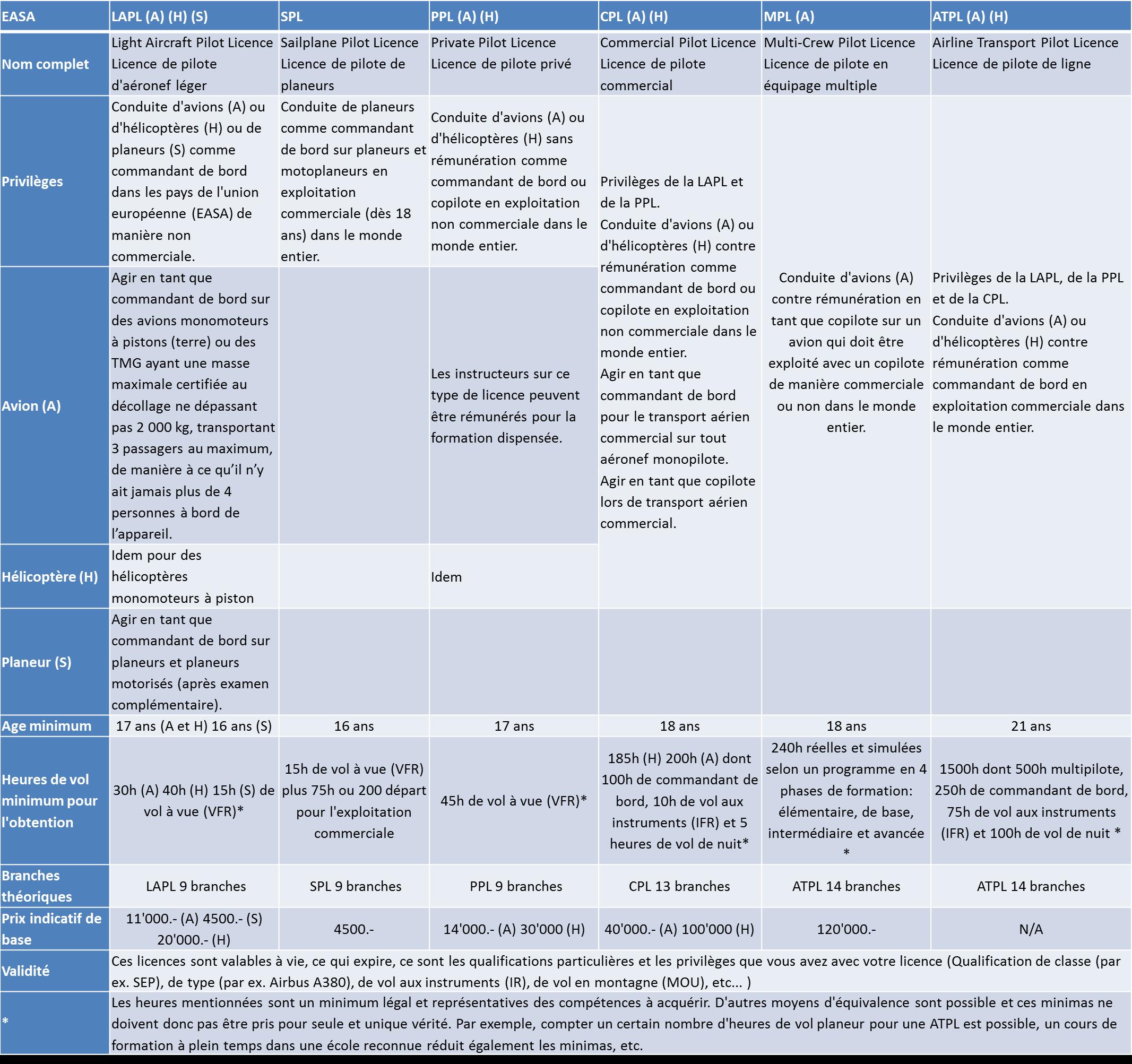 Liste des licences